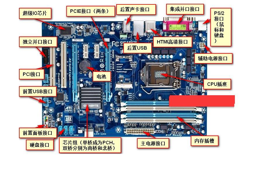 主板一般为矩形电路板,上面安装了组成计算机的主要电路系统,一般有